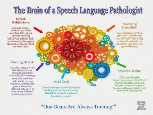 the brain of an slp